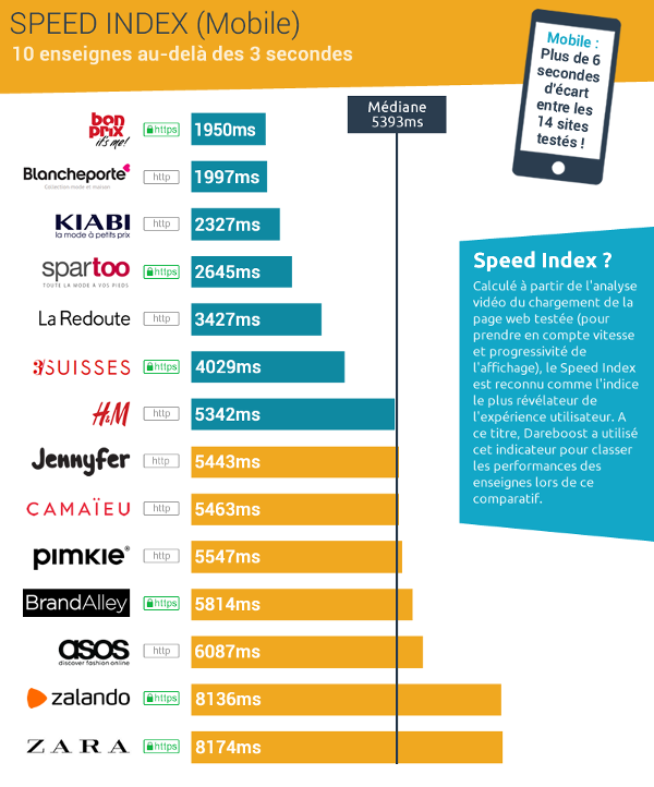 Infographie présentant le Speed Index Mobile du panel Dareboost e-Commerce Mode Femme