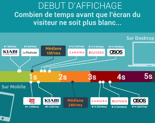 Infographie présentant le Start Render du panel Dareboost e-Commerce Mode Femme