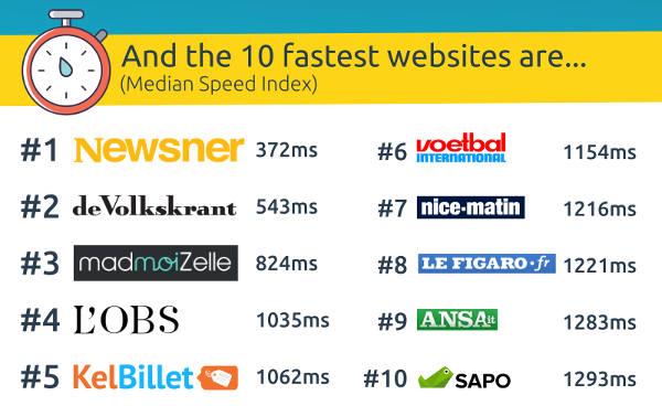 Website-speed-index-top10-DiG-Dareboost