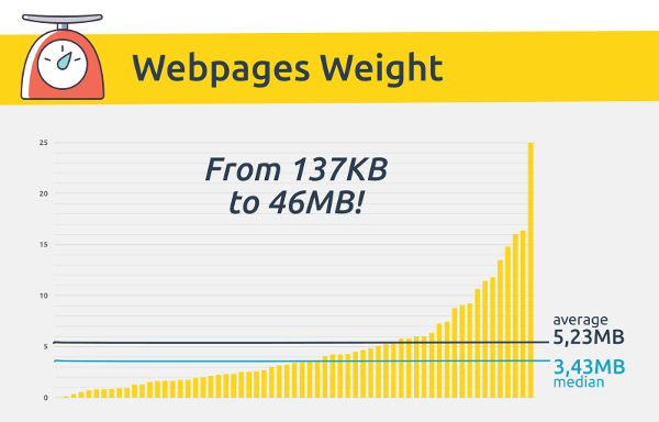 Website-weight-DiG-Dareboost