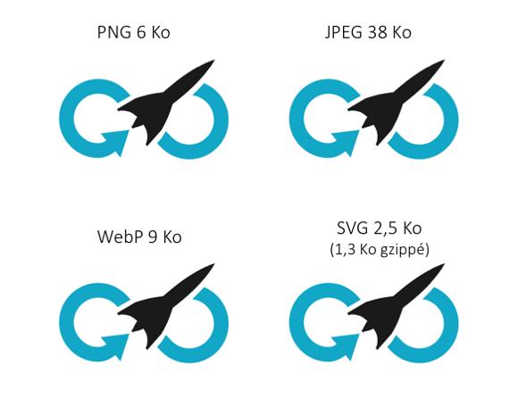 PNG 6 Ko ; JPEG 38 Ko ; WebP 9 Ko ; SVG 2,5 Ko (1,3 gzippé)