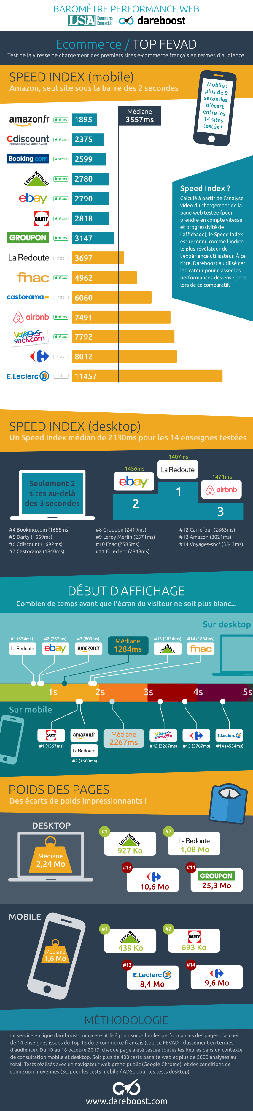 Barometre ecommerce performance web TOP15 France - Dareboost
