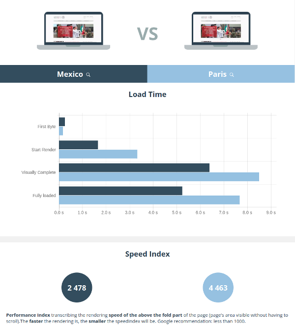 dareboost comparison mexico france speed index