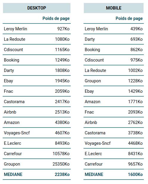 Poids de page - Top15 E-commerce France