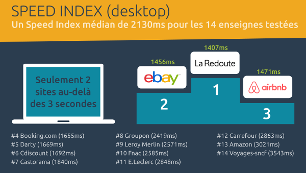 Speed Index desktop - E-commerce Top15 France - Dareboost
