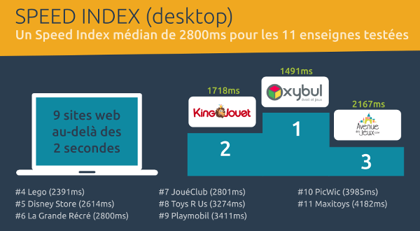 speed index desktop ecommerce jouets