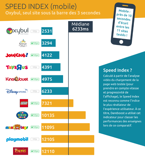 speed index mobile ecommerce jouets