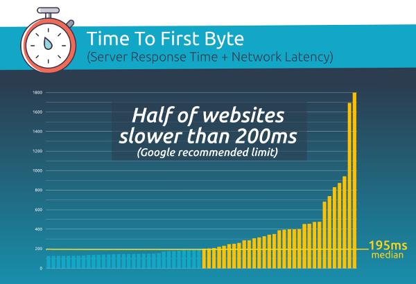 Webperf benchmark DiG Lisbon