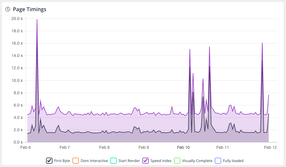 Dareboost graph of Pages Timings monitoring. Peaks on the TTFB imply peaks on the Speed Index.