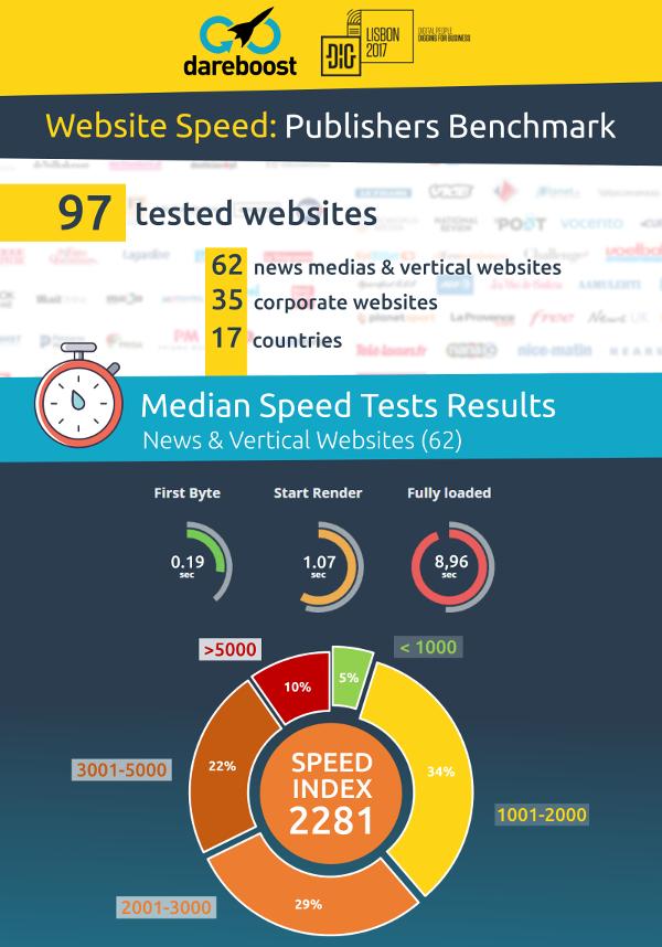 Benchmark Speed Index DiG Lisbon 2017