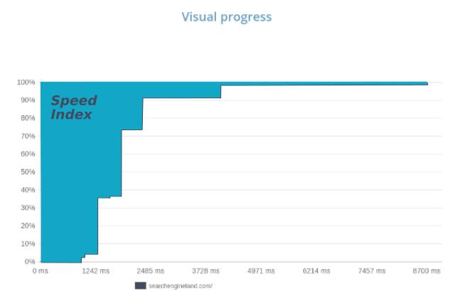 Speed Index: représentation sur le graphe de la progression d'affichage