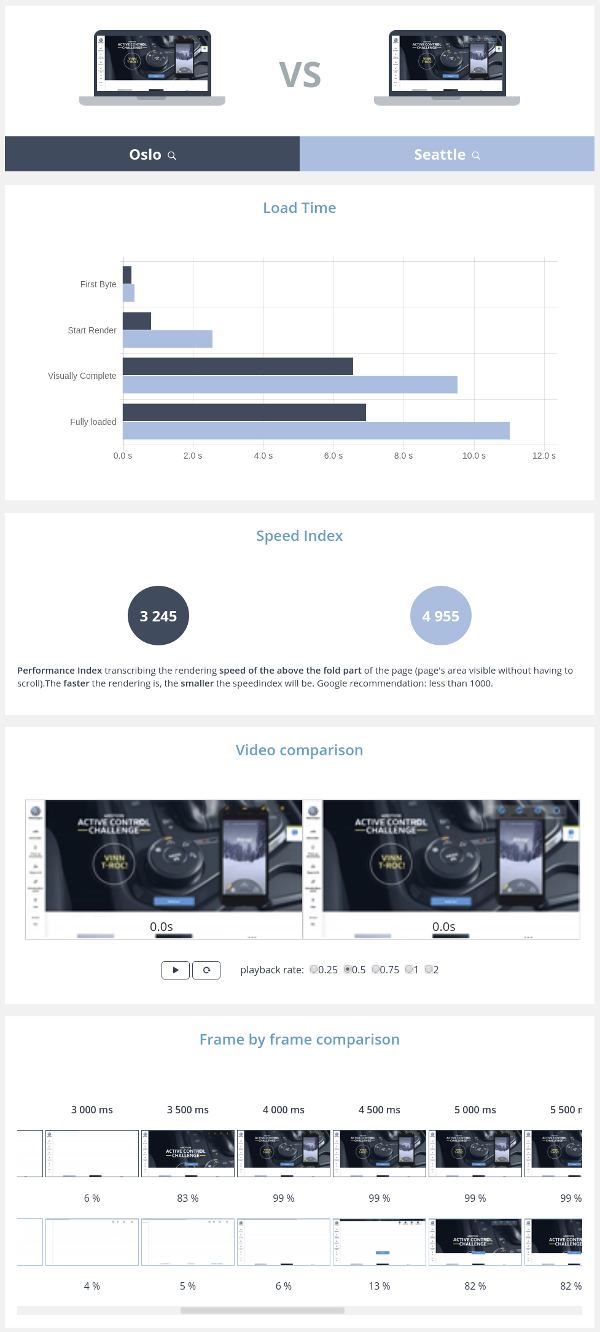 Webperf comparison Volkswagen Oslo vs Seattle