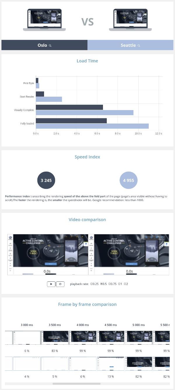 Webperf comparison Volkswagen Oslo vs Seattle