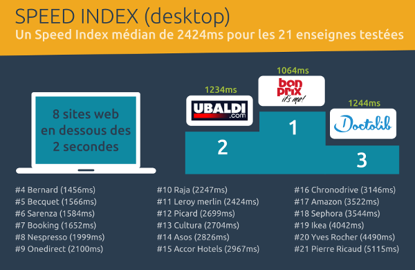 Speed Index desktop - baromètre webperf ecommerce Favor'i 2018