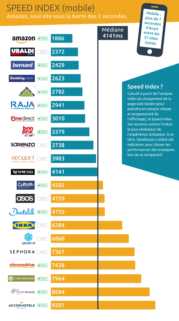 Speed Index mobile - baromètre webperf ecommerce Favor'i 2018