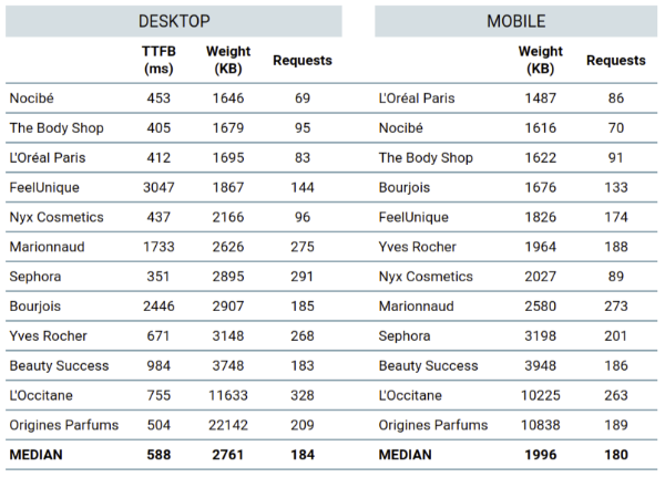 benchmark dareboost ecommerce beauty tab