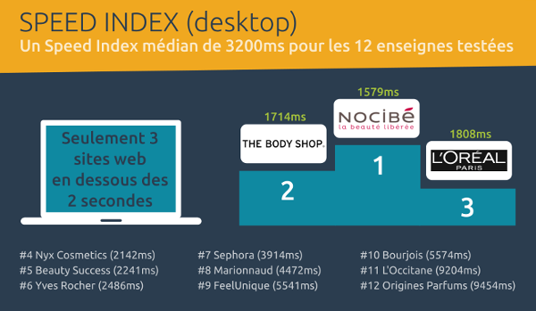 Barometre performance web ecommerce beaute - speed index desktop
