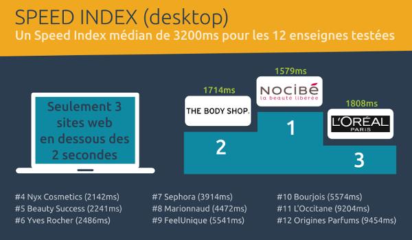 Barometre performance web ecommerce beaute - speed index desktop