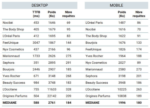 performance web ecommerce beaute - tableau