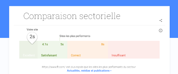 test-my-website comparaison sectorielle