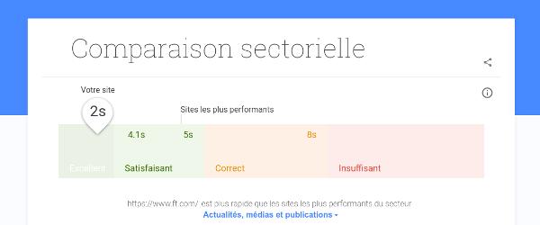 Google Test My Site, un outil pour préparer la Speed Update