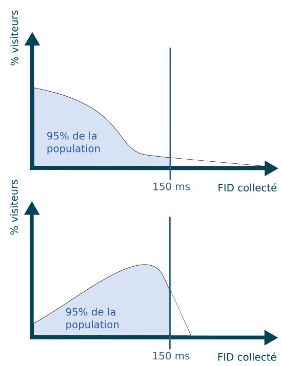 Deux exemples de distribution de la population pour un même 95eme centile