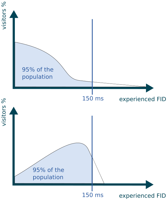 FID 95th percentile example of distribution