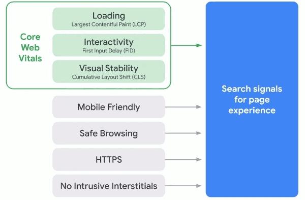 Le signal Page Experience est composé des Core Web Vitals (LCP, FID et CLS) ainsi que d'autres signaux sur l'expience utilisateur (comme le HTTPS, le Mobile Friendely, etc)